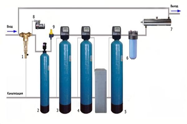Механическая фильтрация