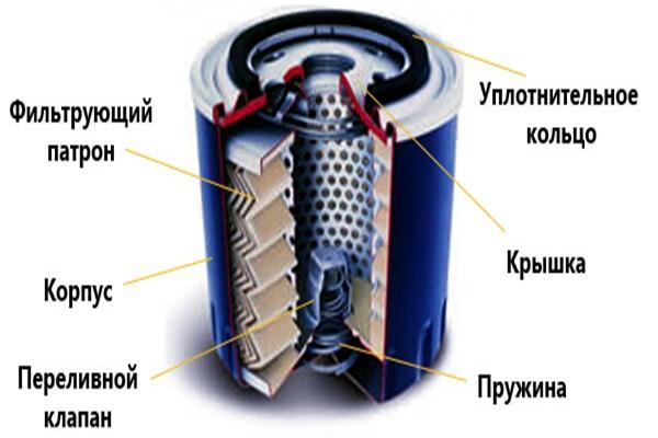 Тойота королла масляный фильтр