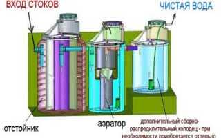 ТОП-12 способов очистки воды в домашних условиях
